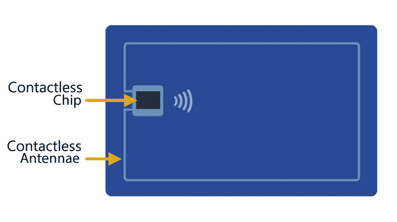 Back of Visa chip-enabled credit card with arrow pointing to the chip and another arrow pointing to the antennae around the outside border.